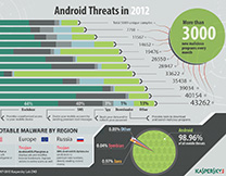 content/ar-ae/images/repository/isc/Kaspersky-Lab-Infographics-Android-Threats-in-2012-thumbnail.jpg